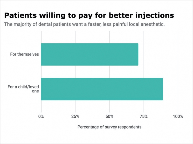 Patients willing to pay for better injections. The majority of dental patients want a faster, less painful local anesthetic. Chart showing results.